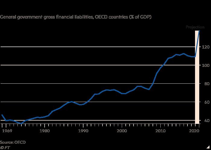 Nợ trên GDP của chính phủ các nước thuộc OECD được dự báo tăng vọt năm nay.