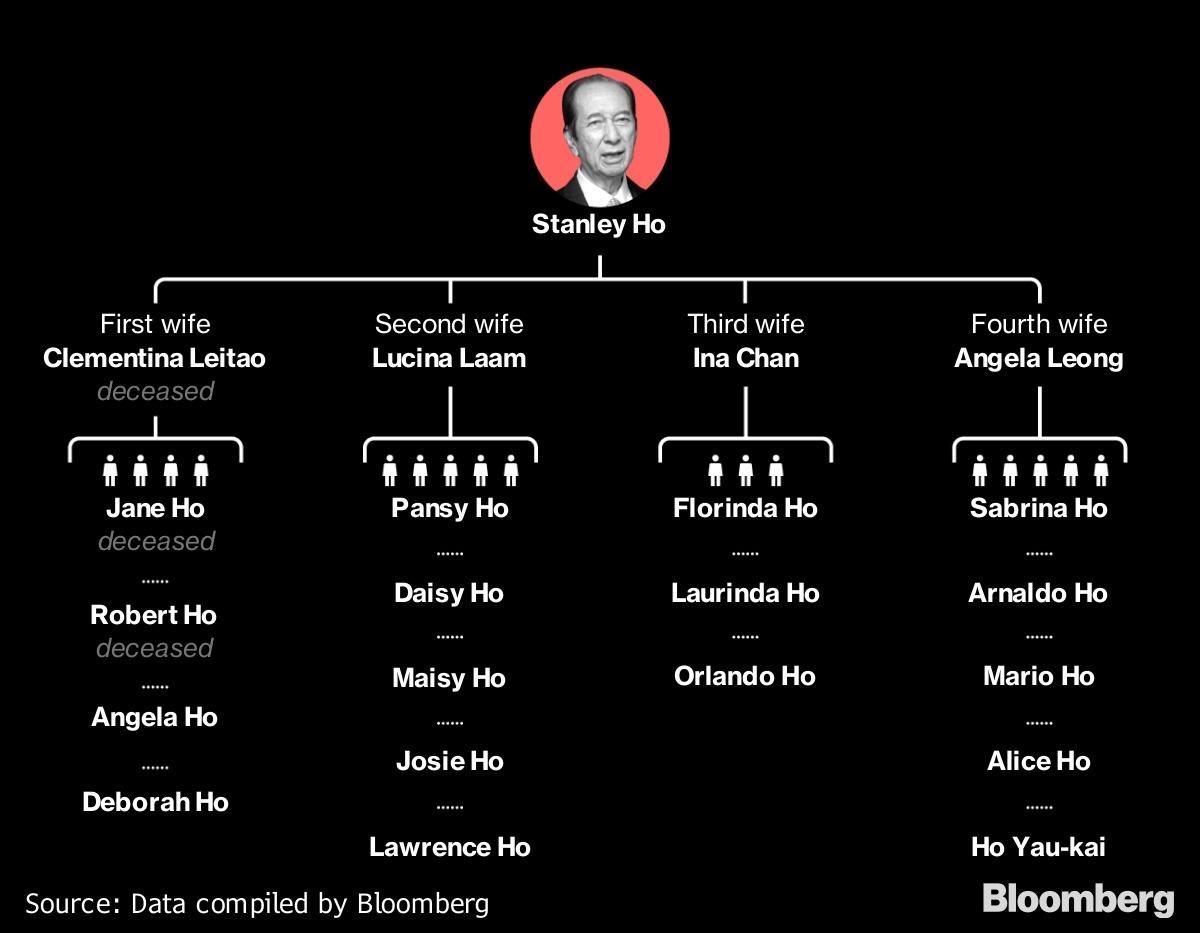 Các thành viên trong gia đình ông Stanley Ho, với các gia đình vợ 1 đến vợ 4 từ trái qua phải.