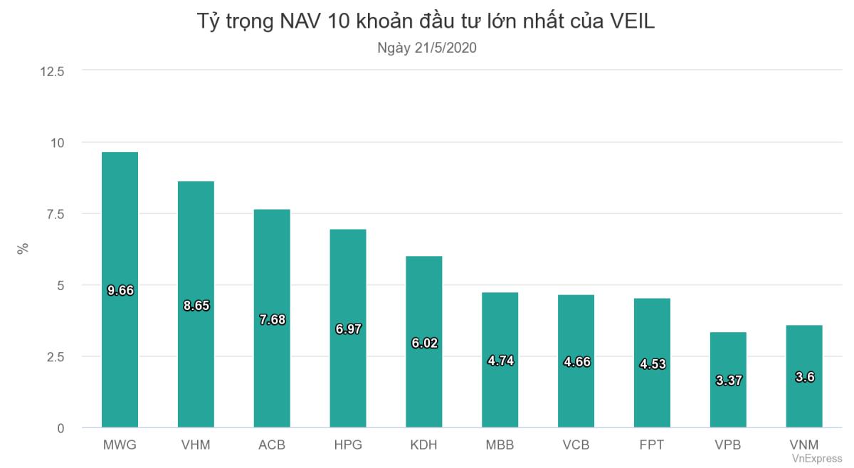 Tỷ trọng NAV 10 khoản đầu tư lớn nhất của VEIL - quỹ đầu tư quản lý 1,3 tỷ USD.