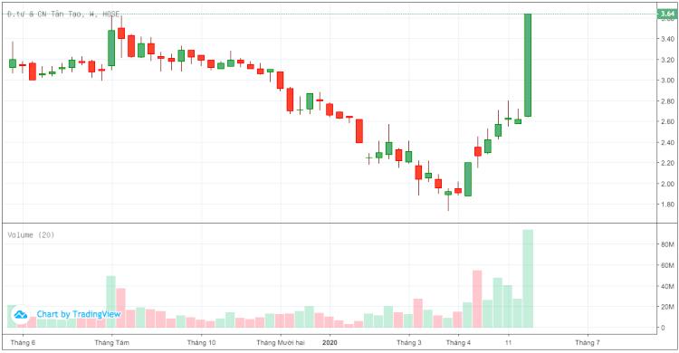 Diễn biến cổ phiếu ITA từ đầu năm đến 29/5. Ảnh: Tradingview.com.