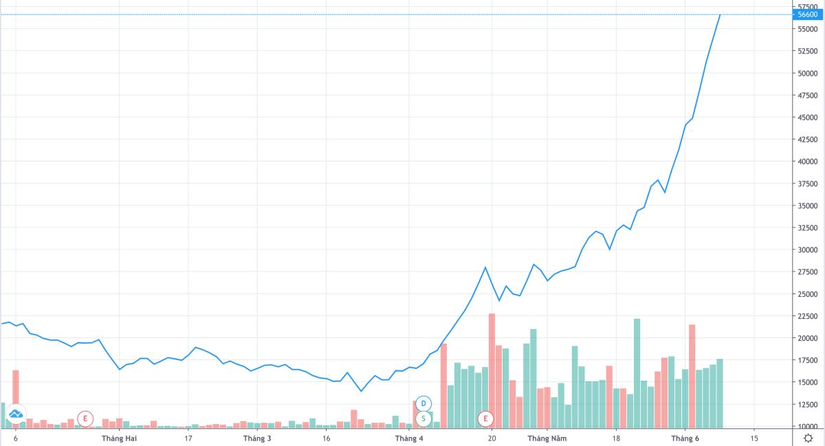 Cổ phiếu DBC hiện giao dịch ở mức gần 57.000 đồng, gấp gần 4 lần so với đáy cuối tháng 3. Ảnh: Trading View.