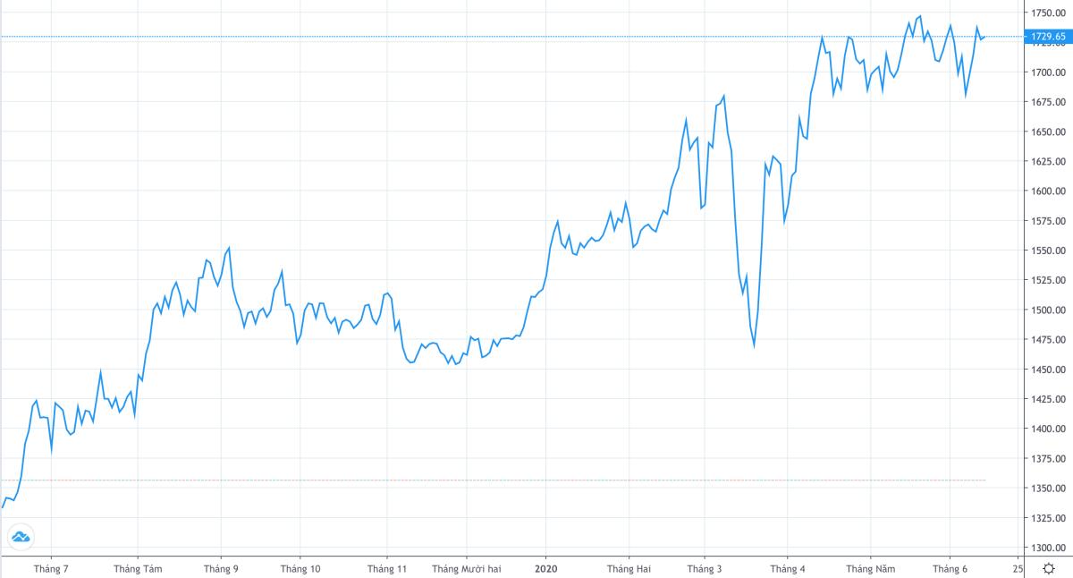 Giá vàng đã bật tăng trở lại sau đợt điều chỉnh cuối tháng 4. Ảnh: Trading View.