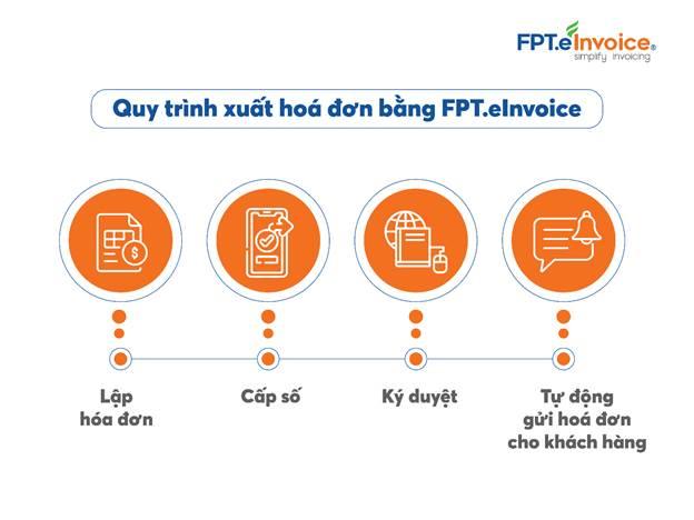 Với FPT.eInvoice, các hoạt động phát hành, quản lý và báo cáo hóa đơn có thể thực hiện mọi lúc, mọi nơi trên các thiết bị di động.
