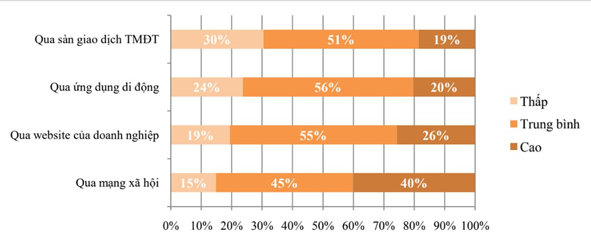 Đánh giá hiệu quả kinh doanh qua các nền tảng trực tuyến. Nguồn và đồ họa: VECOM