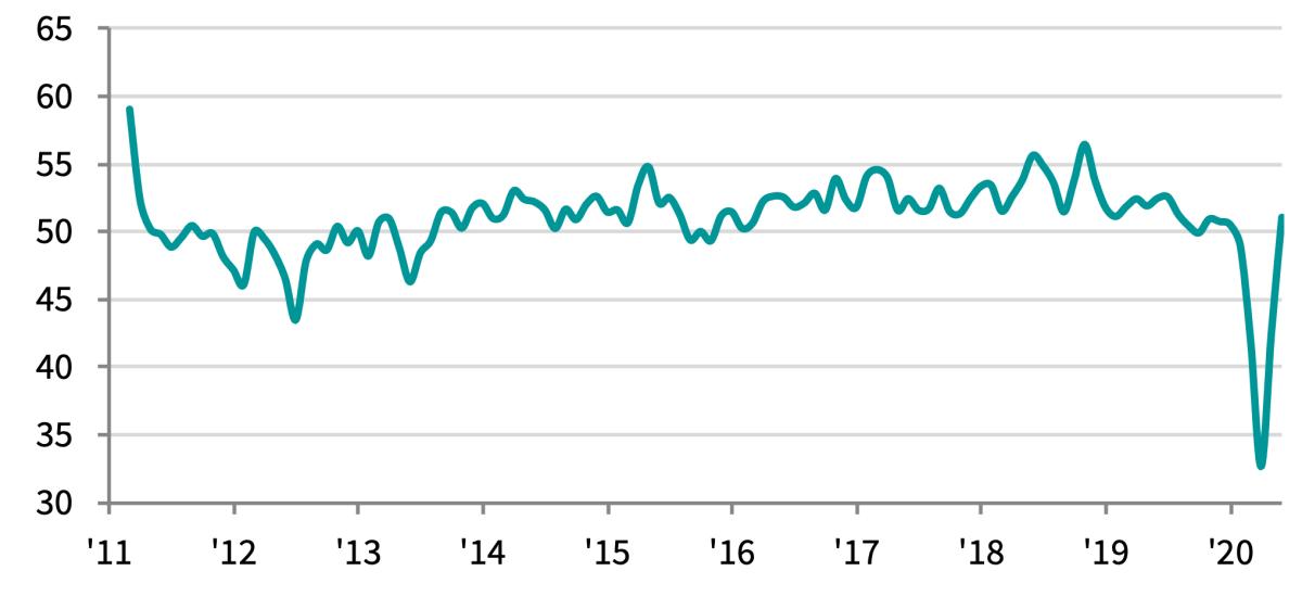 PMI của Việt Nam đã tăng trở lại trên ngưỡng 50 trong tháng 6. Nguồn: IHS Markit.