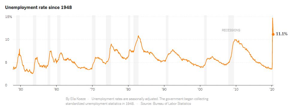 Tỷ lệ thất nghiệp tại Mỹ từ năm 1948. Đồ họa: NYT