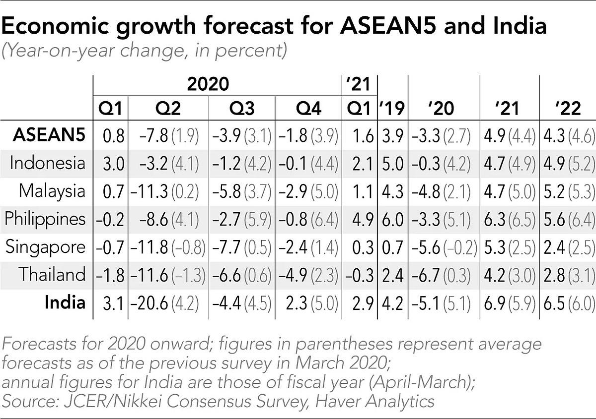Dự báo tăng trưởng cho ASEAN5 và Ấn Độ theo khảo sát của JCER và Nikkei. Đồ họa: Nikkei