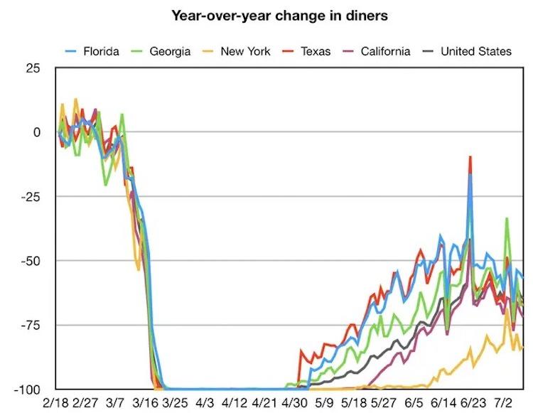 Biểu đồ về tỷ lệ đặt bàn tại các nhà hàng ở các bang nước Mỹ giảm từ nửa cuối tháng 6. Nguồn: OpenTable
