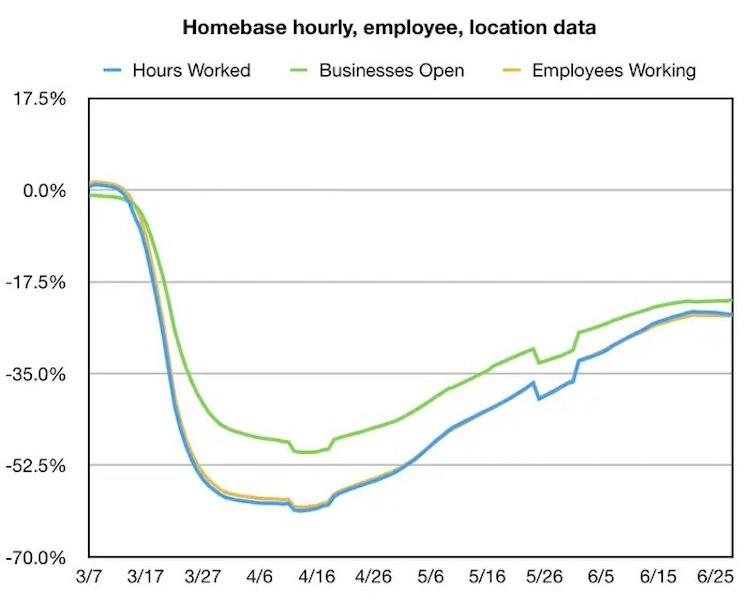 Số giờ làm việc của người lao động Mỹ giảm từ cuối tháng 6. Nguồn: Homebase