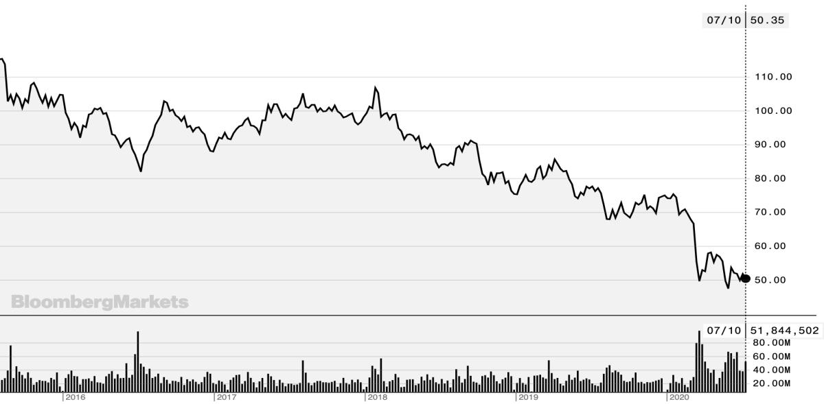 Cổ phiếu của CK Hutchison đã giảm liên tục trong 5 năm gần đây. Ảnh: Bloomberg.
