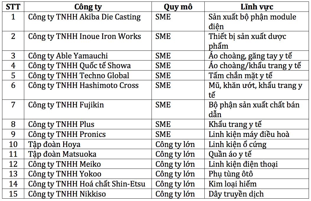 Danh sách 15 công ty Nhật Bản được nhận trợ cấp để chuyển hoạt động sản xuất từ Trung Quốc sang Việt Nam. Nguồn: Jetro.