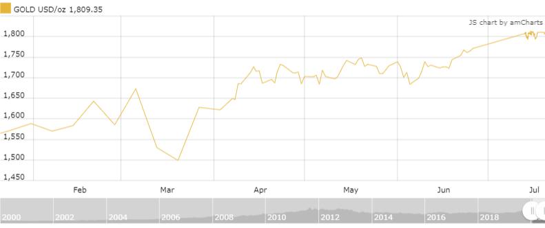 Diễn biến giá vàng thế giới 6 tháng qua.