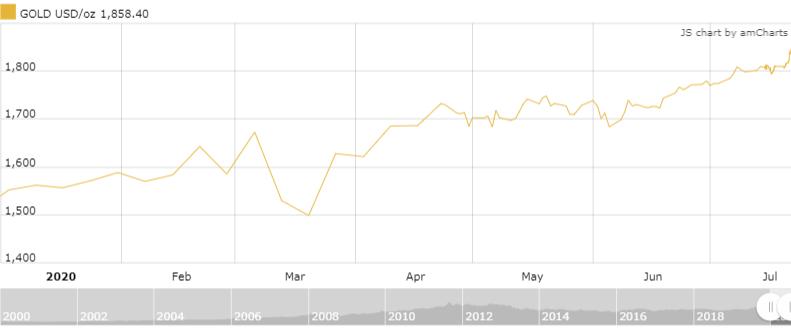 Diễn biến giá vàng thế giờ từ đầu năm.