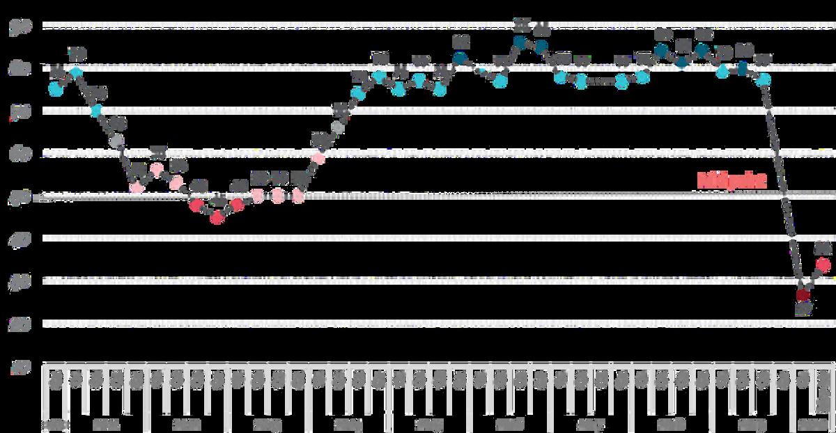 BCI của EuroCham trong thập niên qua. Đồ họa: EuroCham