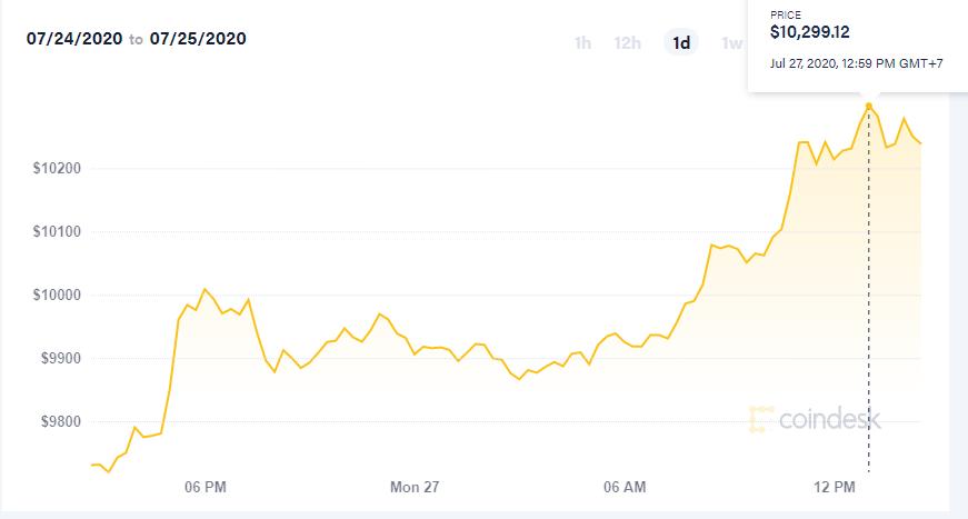 Hôm nay, giá Bitcoin đã có lúc gần chạm 10.300 USD. Ảnh: Coindesk