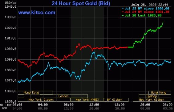 Diễn biến giá vàng thế giới gần đây.