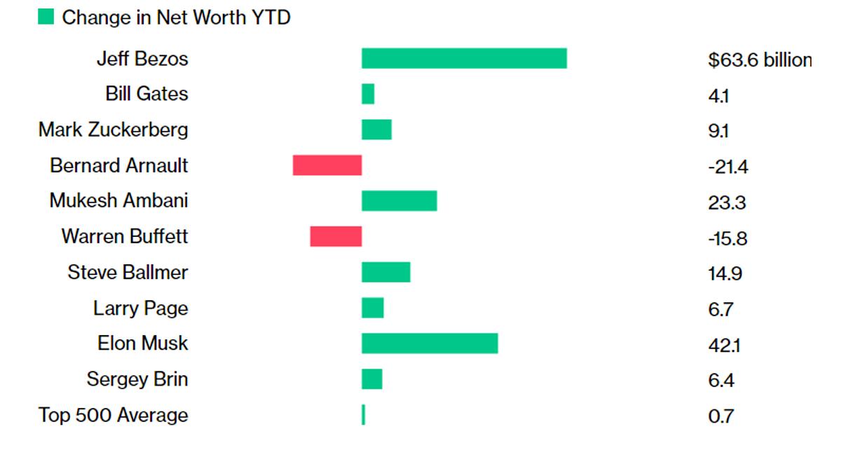 Thay đổi tài sản của 10 người giàu nhất thế giới năm nay. Nguồn và đồ họa: Bloomberg. Đơn vị: tỷ USD
