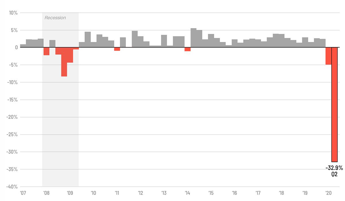 Tăng trưởng GDP từ năm 2007 đến nay. Ảnh: CNN