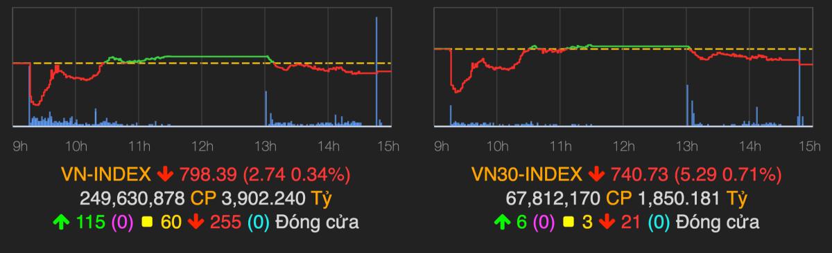 VN-Index chốt phiên 31/7 giảm 0,34%. Ảnh: VNDirect.