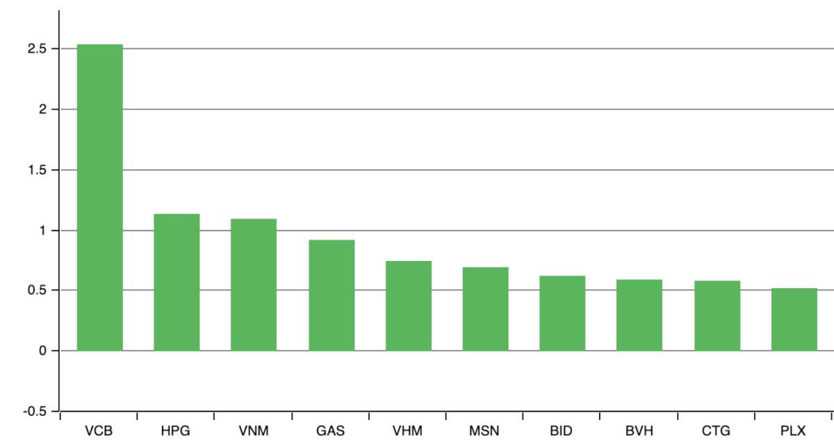 Những mã tác động tích cực nhất tới VN-Index trong phiên 3/8. Ảnh: VNDirect.