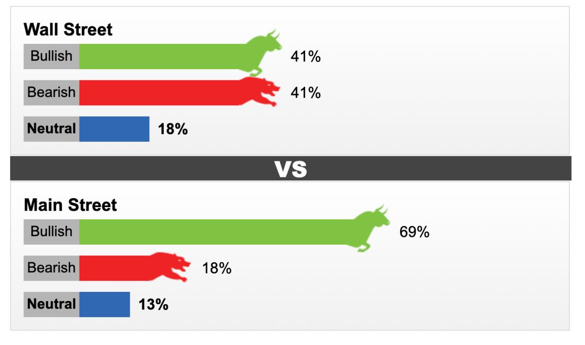 Cuộc khảo sát của Kitco về xu hướng của giá vàng tuần tới. Ảnh: Kitco.