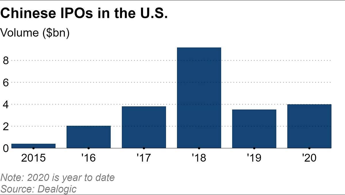 Giá trị IPO (tỷ USD) các công ty Trung Quốc tại Mỹ qua các năm. Riêng năm 2020 tính đến thời điểm cập nhật đến tháng 8. Đồ họa: Nikkei