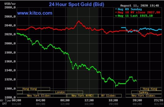 Diễn biến giá vàng thế giới vài phiên gần đây.