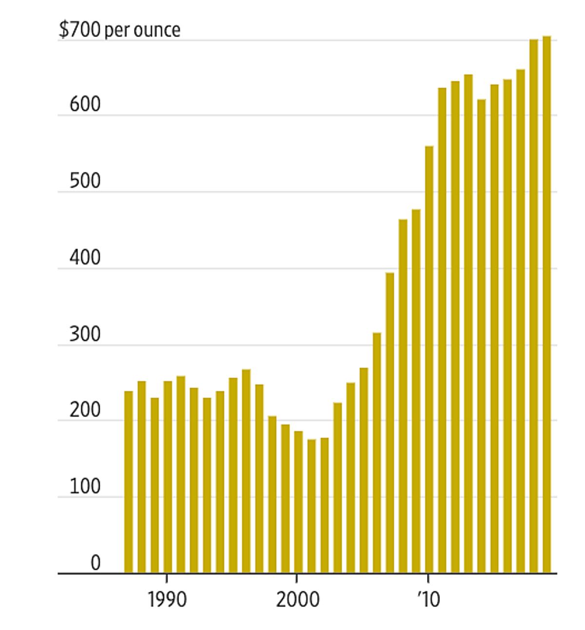 Chi phí khai thác trung bình một ounce vàng trong 3 thập niên qua. Nguồn: Refinitiv. Đồ họa: WSJ