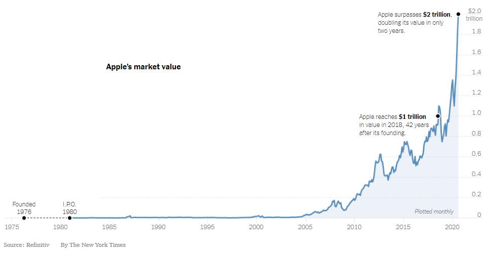 Giá trị thị trường của Apple từ 1980 đến nay. Đồ họa: NYT
