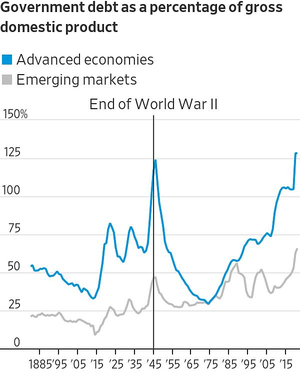 Tỷ lệ nợ công trên GDP của các nước phát triển (xanh) và mới nổi (xám) vài thập kỷ qua. Nguồn: WSJ