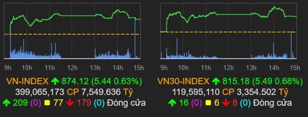 VN-Index lên trên 874 điểm trong phiên 25/8. Ảnh: VNDirect.