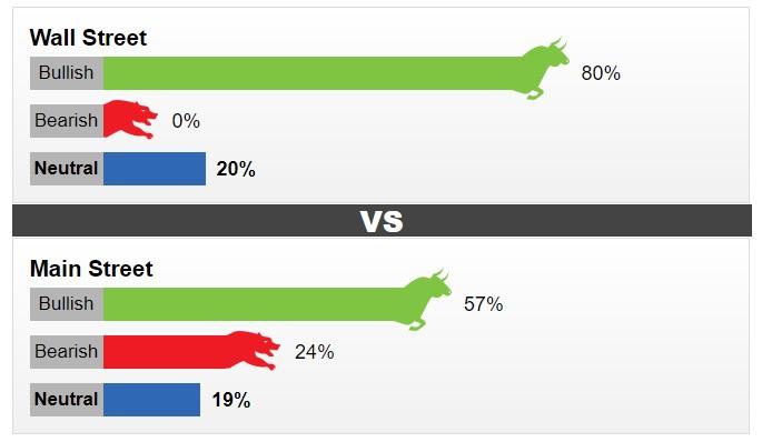 Kết quả cuộc khảo sát của Kitco về dự báo giá vàng tuần tới. Ảnh: Kitco.