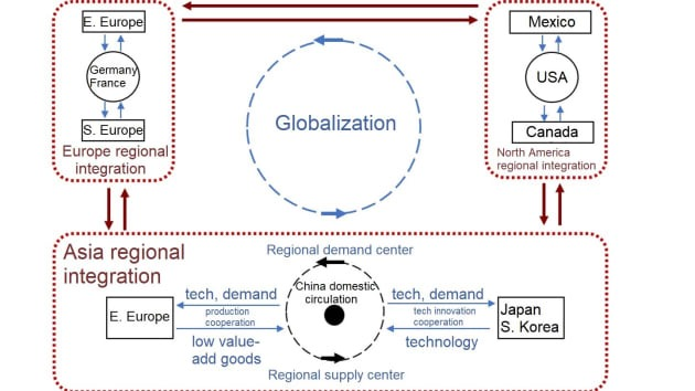 Biểu đồ Cấu trúc đa phương, dự báo xu hướng toàn cầu hóa mới trong đó Mỹ không còn là trung tâm của nhu cầu thế giới. Nguồn: ICBC International