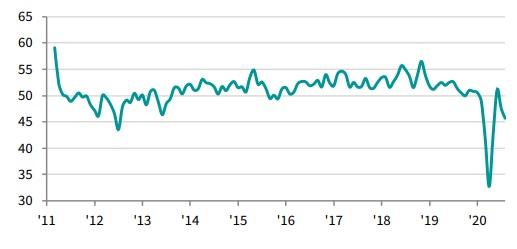 PMI tháng 8 giảm so với tháng 7 và là tháng thứ hai liên tiếp dưới ngưỡng 50 điểm. Ảnh: IHS Markit.