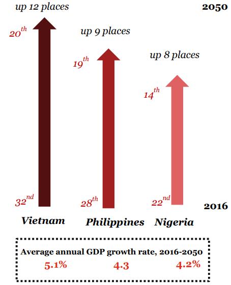 Việt Nam được dự báo có tốc độ tăng trưởng cao nhất thế giới giai đoạn 2016-2050. Ảnh: PwC.