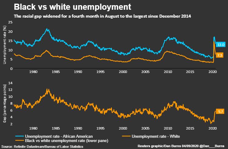 Chênh lệch giữa tỷ lệ thất nghiệp của người da trắng và da màu tại Mỹ đang ở mức cao.