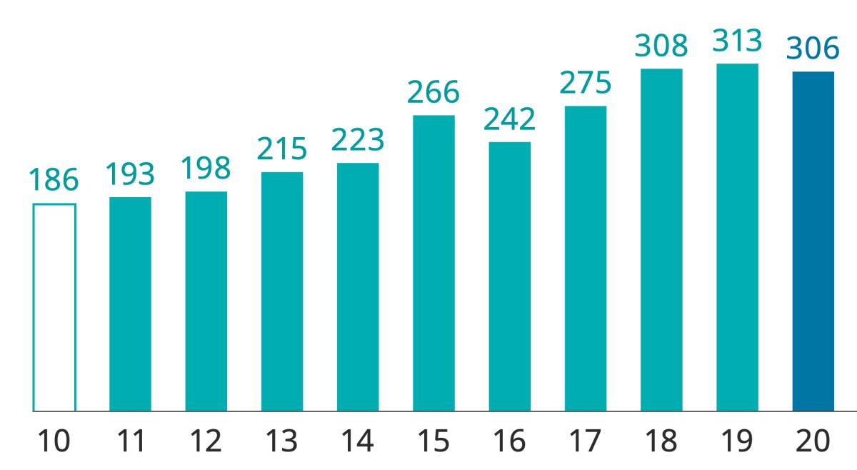 Quy mô danh mục đầu tư của Temasek giai đoạn 2010 - 2020 (tỷ đôla Singapore). Ảnh: Temasek.