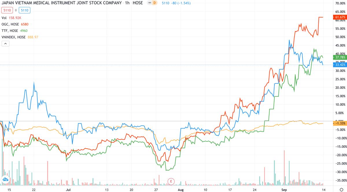 Nhiều mã penny có hiệu suất vượt xa VN-Index (giảm 1,1%, đường màu cam) trong ba tháng gần đây. Ảnh: Trading View.