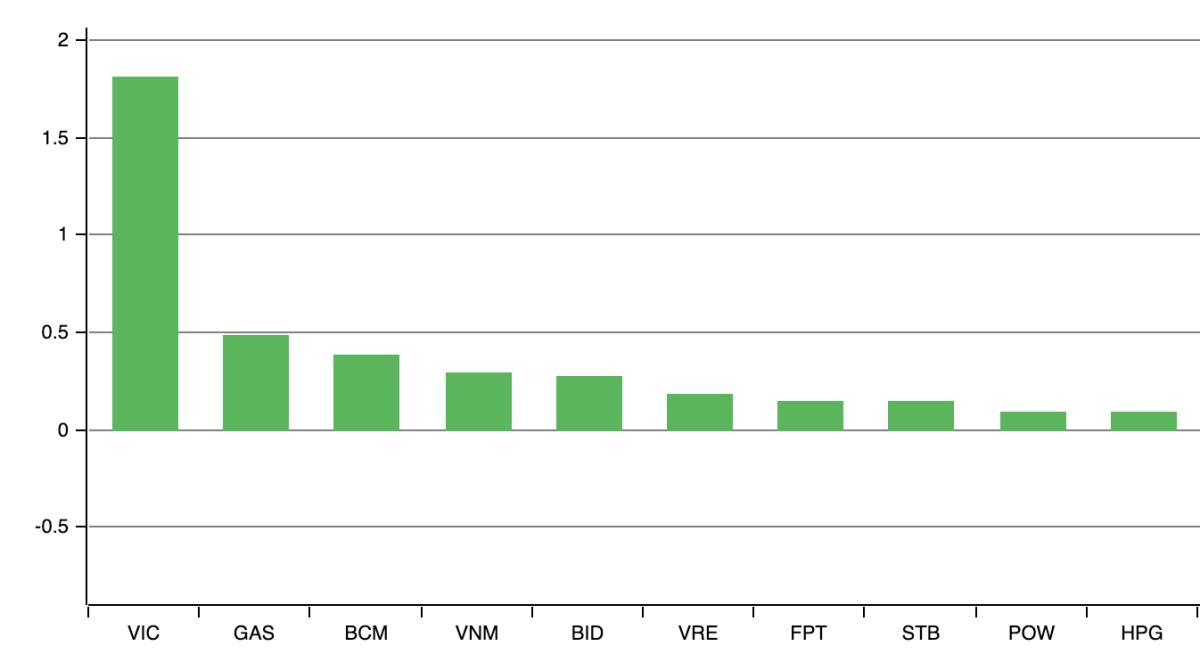 Những mã đóng góp tích cực cho VN-Index trong phiên 15/9. Ảnh: VNDirect.