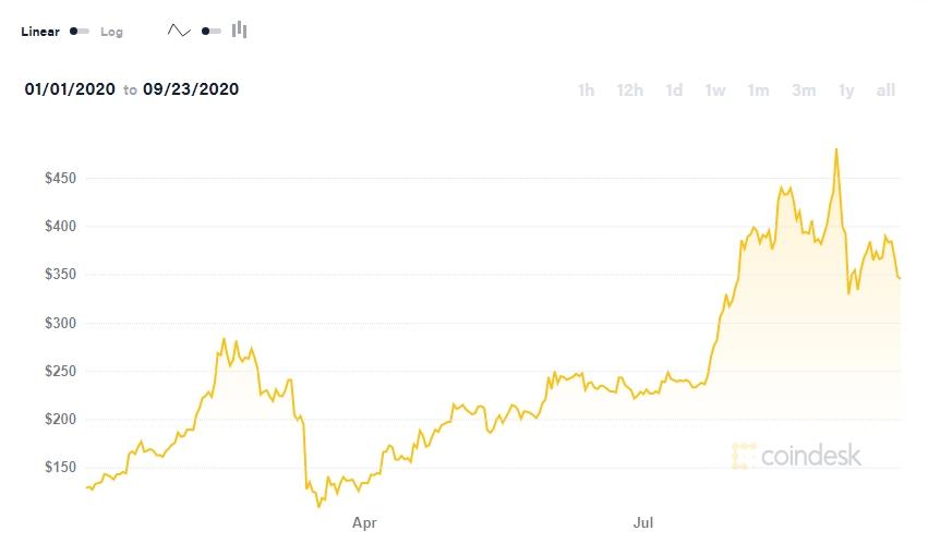 Diễn biến giá Ethereum từ đầu năm nay.