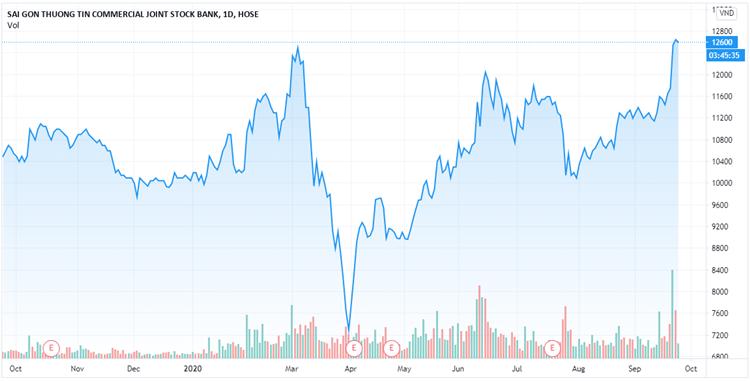 Biểu đồ giá cổ phiếu Sacombank trong vòng một năm. Ảnh: Tradingview.com.