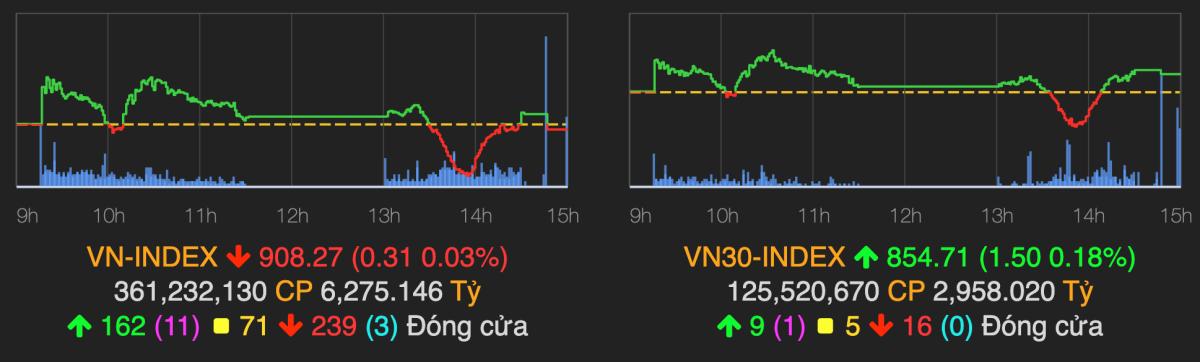 Diễn biến VN-Index trong phiên 25/9. Ảnh: VNDirect.