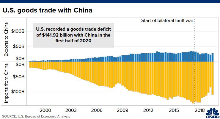Kim ngạch thương mại hàng hóa giữa Mỹ và Trung Quốc.