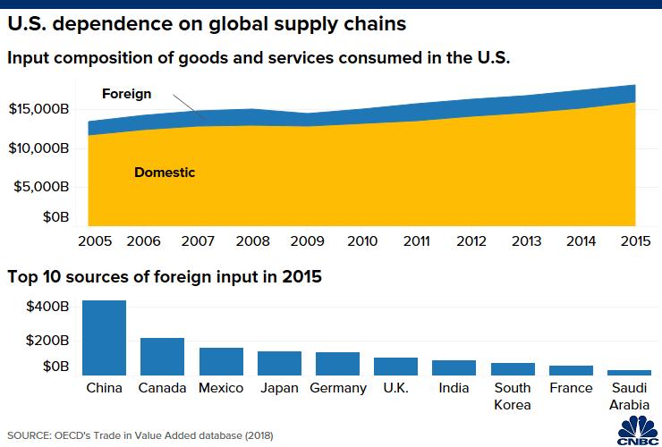 Sự phụ thuộc của Mỹ vào chuỗi cung ứng toàn cầu.