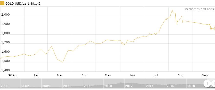Diễn biến giá vàng giao ngay thế giới năm nay.