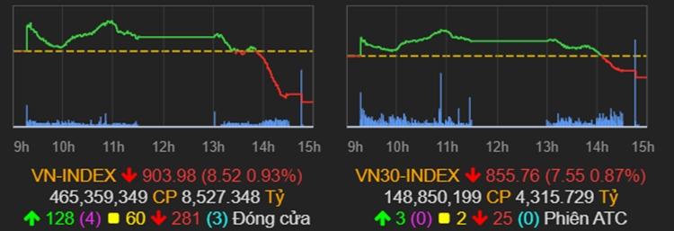 Diễn biến của VN-Index phiên 29/9. Ảnh: VNDirect.