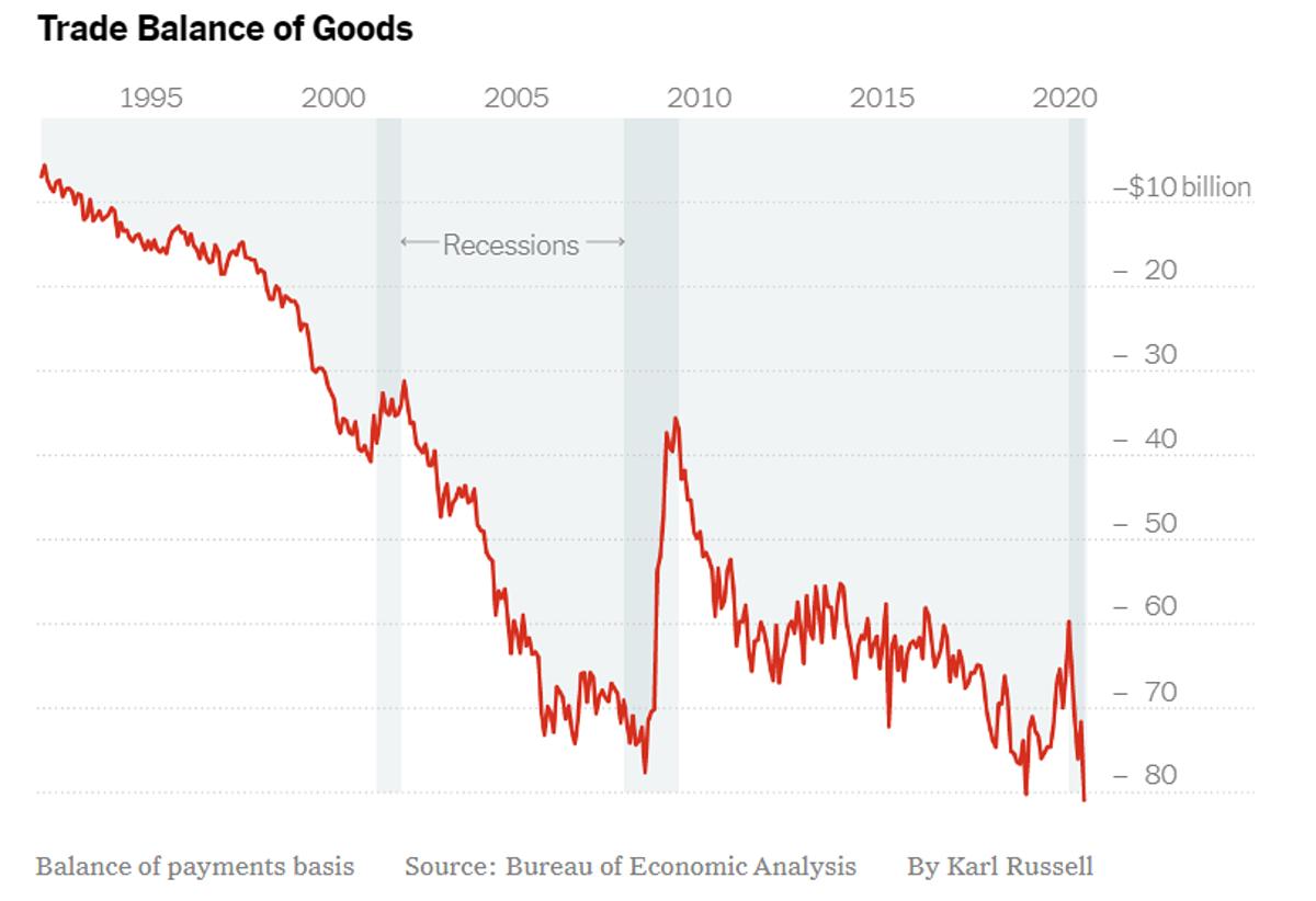 Thâm hụt hàng hóa của Mỹ từ 1995 đến nay. Đồ họa: NYT