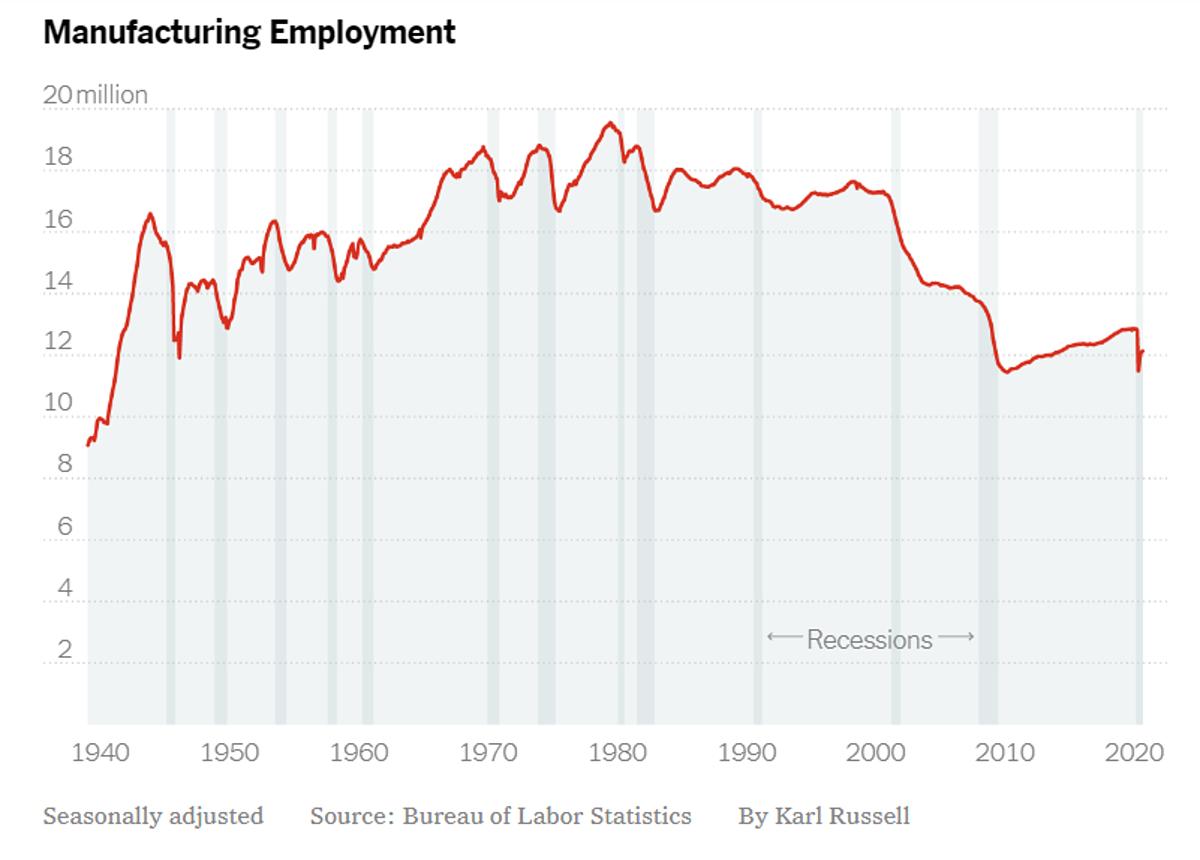 Việc làm trong lĩnh vực sản xuất của Mỹ từ năm 1940 đến nay. Đồ họa: NYT
