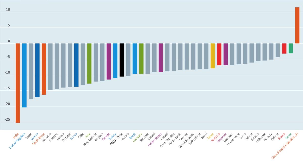 Hầu hết các nền kinh tế lớn đều tăng trưởng âm trong quý II so với cùng kỳ. Nguồn: OECD.
