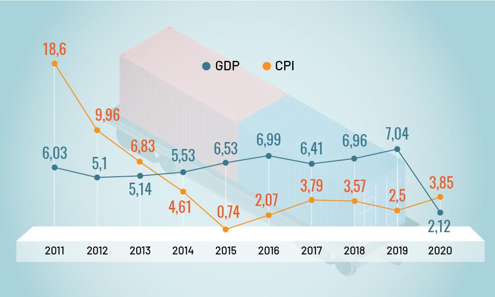 Tăng trưởng GDP, CPI 9 tháng đầu năm của giai đoạn 2011 - 2020. Ảnh: Tạ Lư.